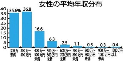 large_女性の平均年収分布-1.jpg